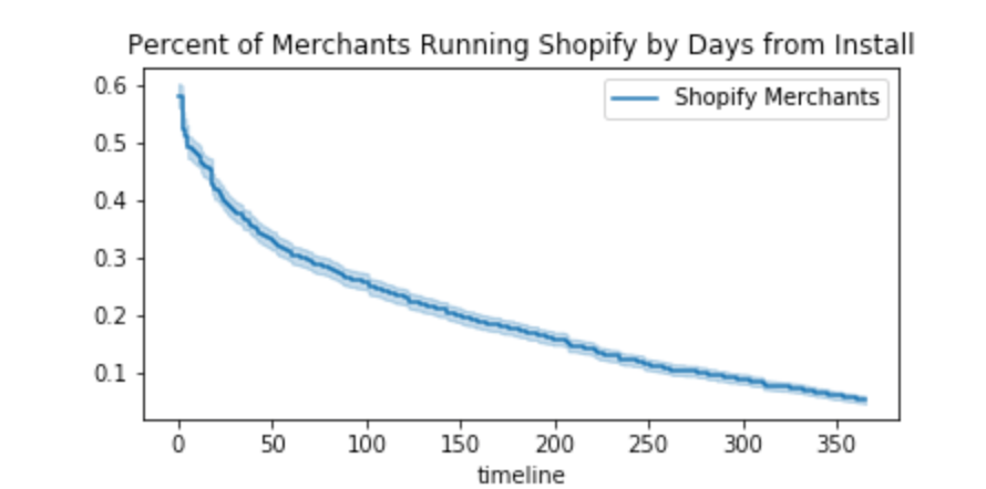 An image of a survival curve of Shopify merchants showing that only 5% remain after 365 days.